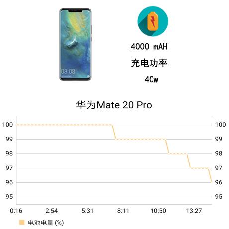 华为Mate 20 Pro